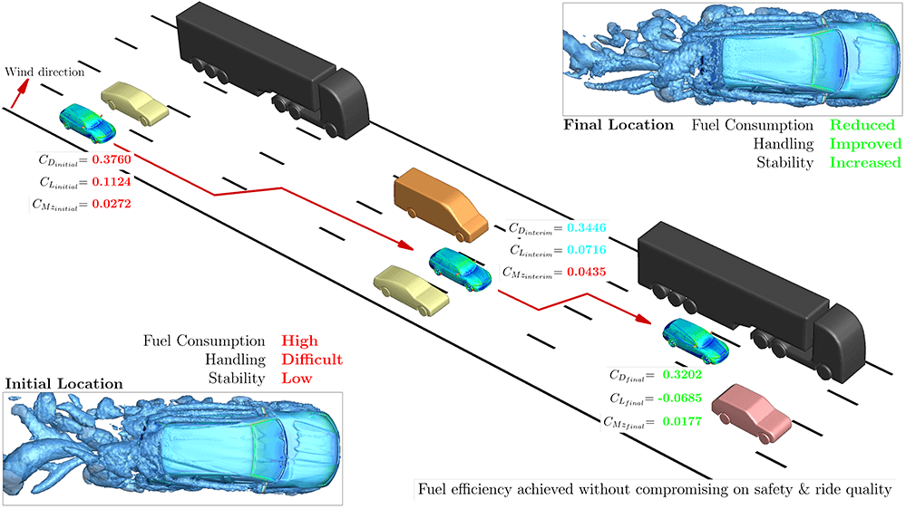 This CFD visualization illustrates how the subject vehicle is affected by wind on its right side.